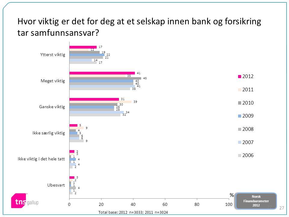 Norsk Finansbarometer 2012 Norsk Finansbarometer 2012 27 Hvor viktig er det for deg at et selskap innen bank og forsikring tar samfunnsansvar.