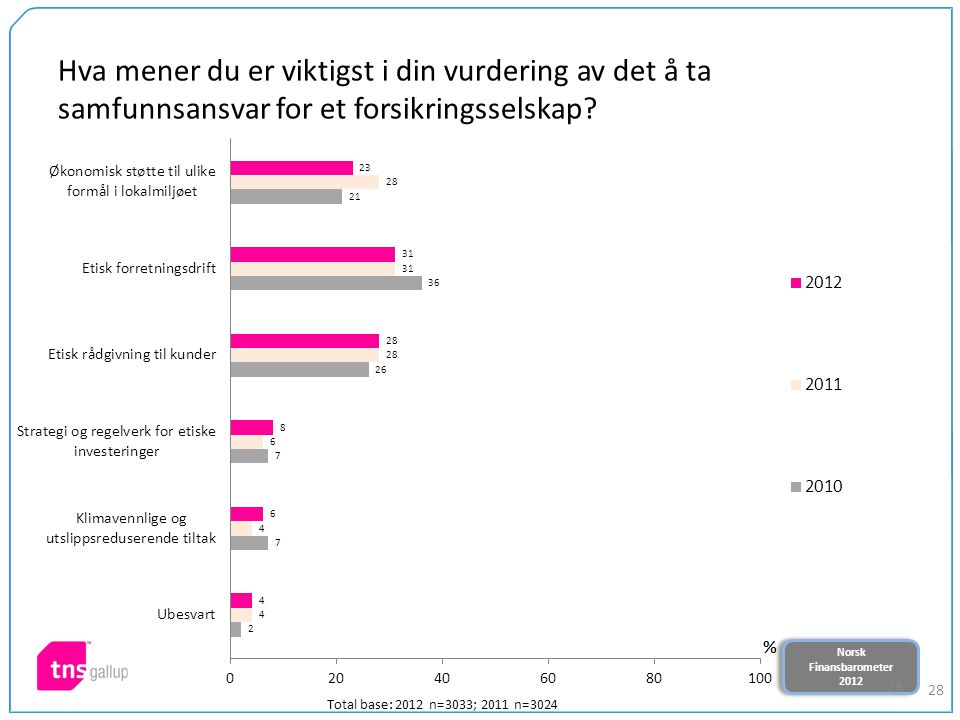 Norsk Finansbarometer 2012 Norsk Finansbarometer 2012 28 Hva mener du er viktigst i din vurdering av det å ta samfunnsansvar for et forsikringsselskap.