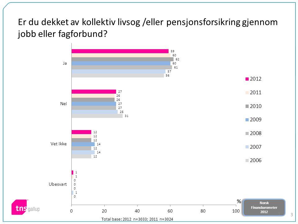 Norsk Finansbarometer 2012 Norsk Finansbarometer 2012 24 I hvilken grad har du kjennskap til hvilken betydning pensjonsreformen får for deg.