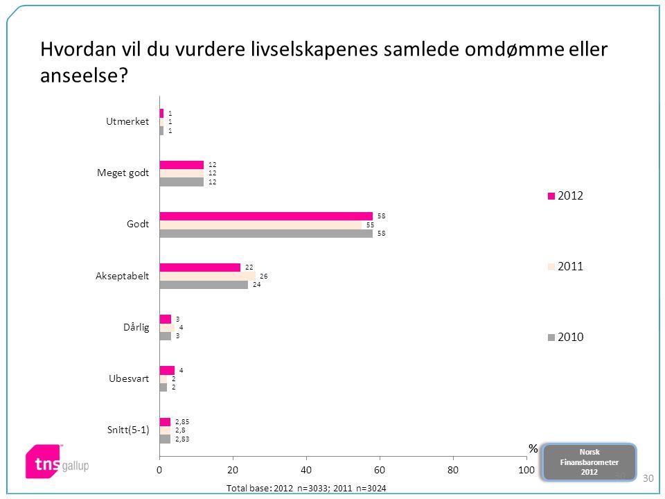 Norsk Finansbarometer 2012 Norsk Finansbarometer 2012 30 Hvordan vil du vurdere livselskapenes samlede omdømme eller anseelse.