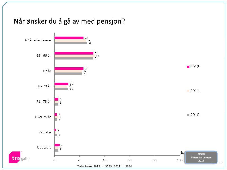 Norsk Finansbarometer 2012 Norsk Finansbarometer 2012 32 Når ønsker du å gå av med pensjon.