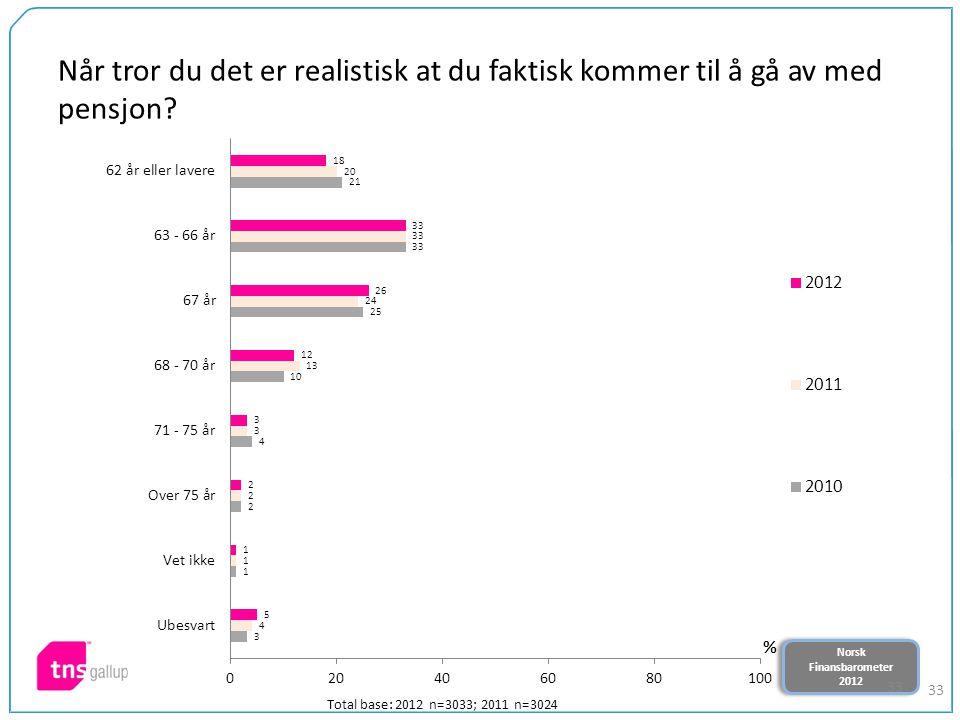 Norsk Finansbarometer 2012 Norsk Finansbarometer 2012 33 Når tror du det er realistisk at du faktisk kommer til å gå av med pensjon.