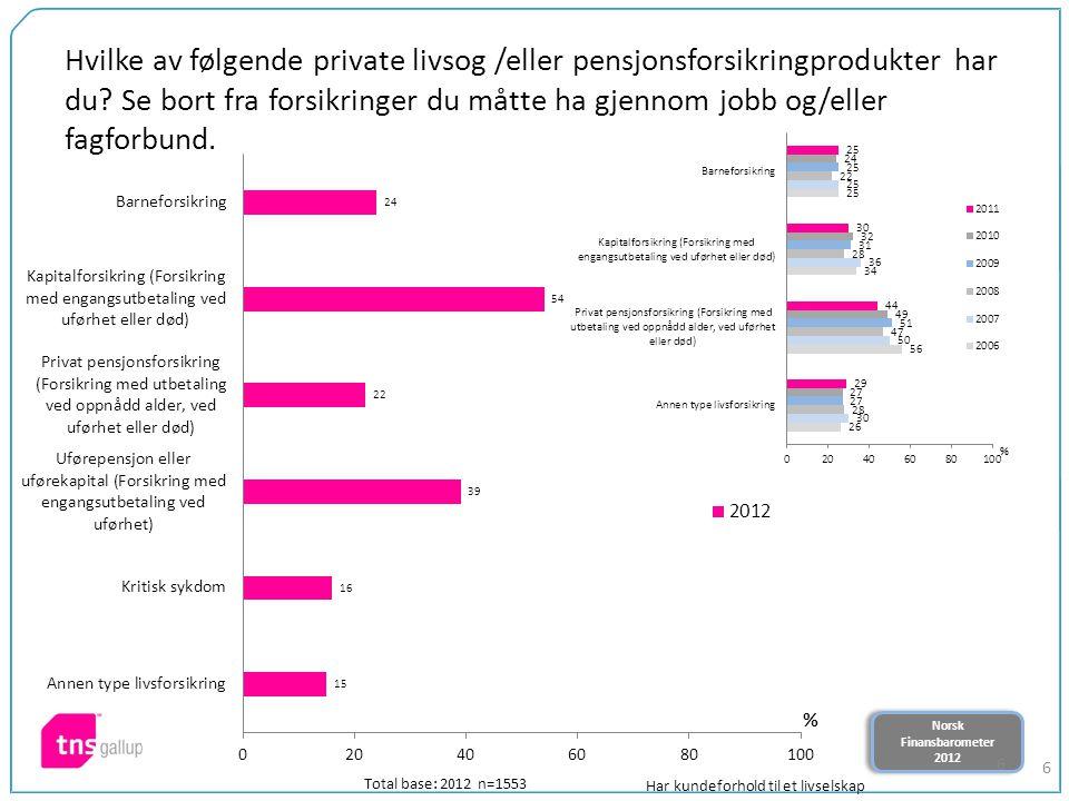 Norsk Finansbarometer 2012 Norsk Finansbarometer 2012 6 Hvilke av følgende private livsog /eller pensjonsforsikringprodukter har du.