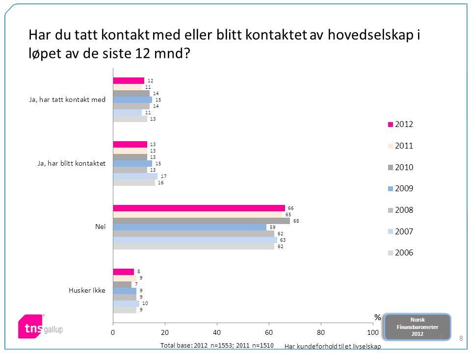 Norsk Finansbarometer 2012 Norsk Finansbarometer 2012 8 Har du tatt kontakt med eller blitt kontaktet av hovedselskap i løpet av de siste 12 mnd.