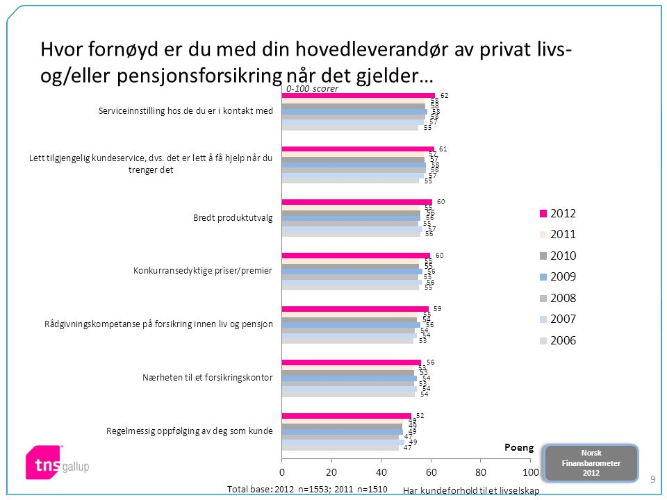 Norsk Finansbarometer 2012 Norsk Finansbarometer 2012 9 Hvor fornøyd er du med din hovedleverandør av privat livs- og/eller pensjonsforsikring når det gjelder… 0-100 scorer Total base: 2012 n=1553; 2011 n=1510 Har kundeforhold til et livselskap