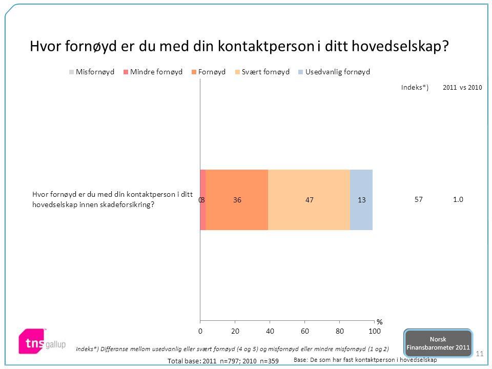 11 Total base: 2011 n=797; 2010 n=359 571.0 Indeks*)2011 vs 2010 Base: De som har fast kontaktperson i hovedselskap Hvor fornøyd er du med din kontaktperson i ditt hovedselskap.