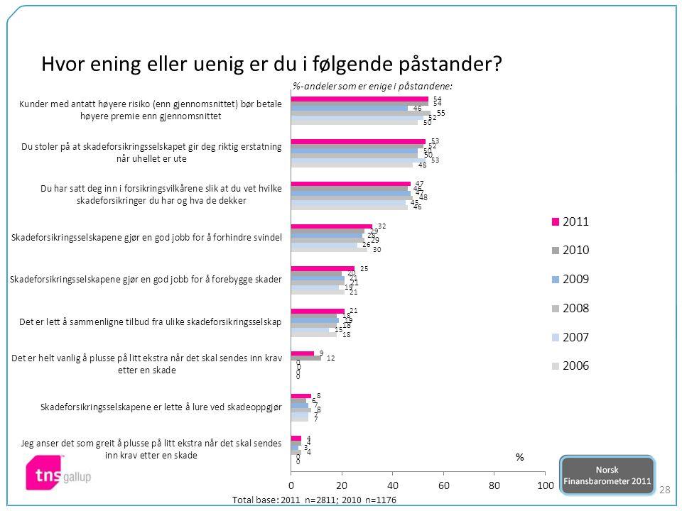 28 %-andeler som er enige i påstandene: Total base: 2011 n=2811; 2010 n=1176 Hvor ening eller uenig er du i følgende påstander