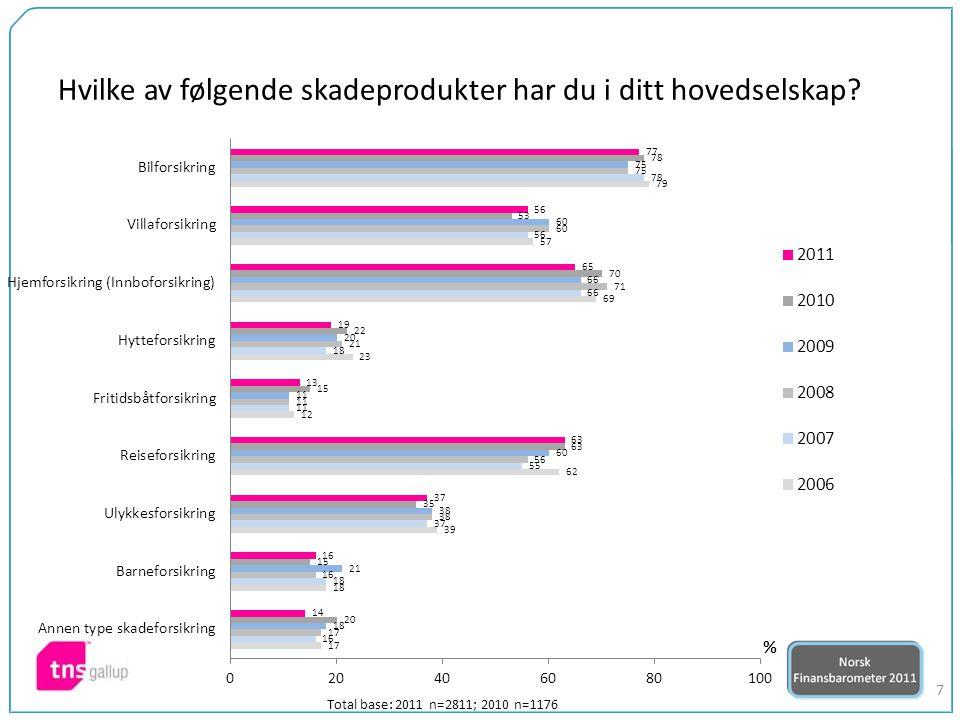 28 %-andeler som er enige i påstandene: Total base: 2011 n=2811; 2010 n=1176 Hvor ening eller uenig er du i følgende påstander?