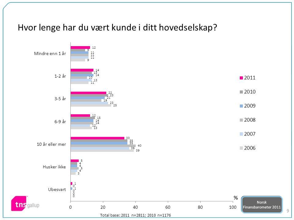 20 Total base: 2011 n=2811; 2010 n=1176 432.0 Indeks*)2011 vs 2010 Hvor fornøyd er du med ditt hovedselskap totalt sett.