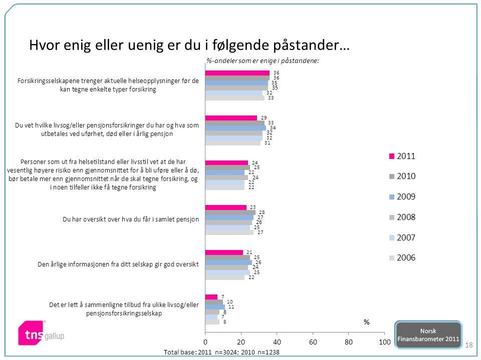 18 %-andeler som er enige i påstandene: Total base: 2011 n=3024; 2010 n=1238 Hvor enig eller uenig er du i følgende påstander…