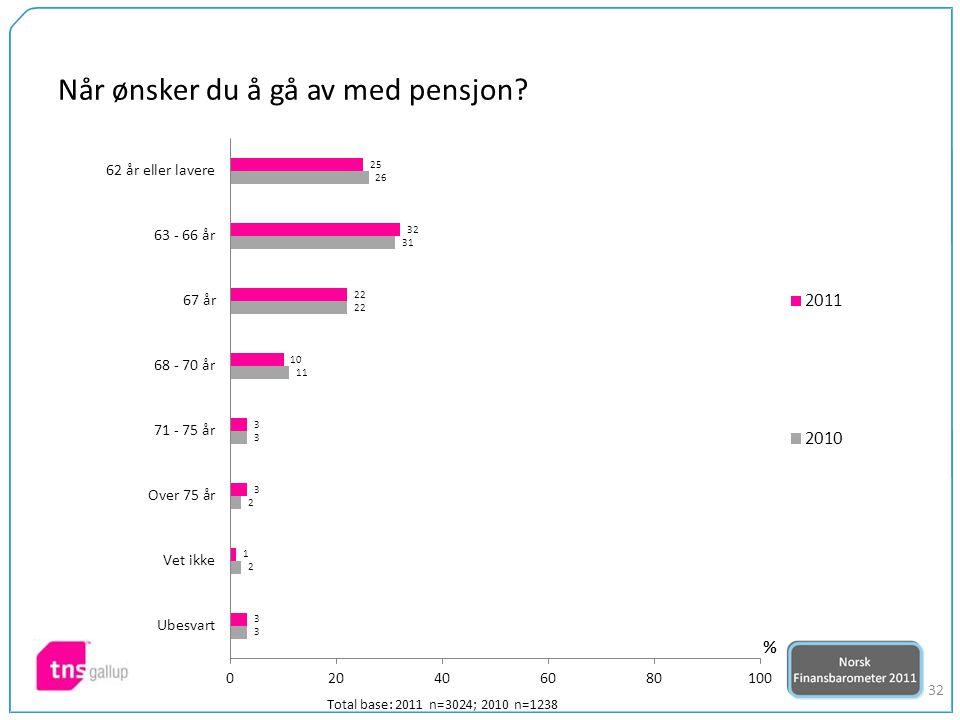 32 Når ønsker du å gå av med pensjon Total base: 2011 n=3024; 2010 n=1238