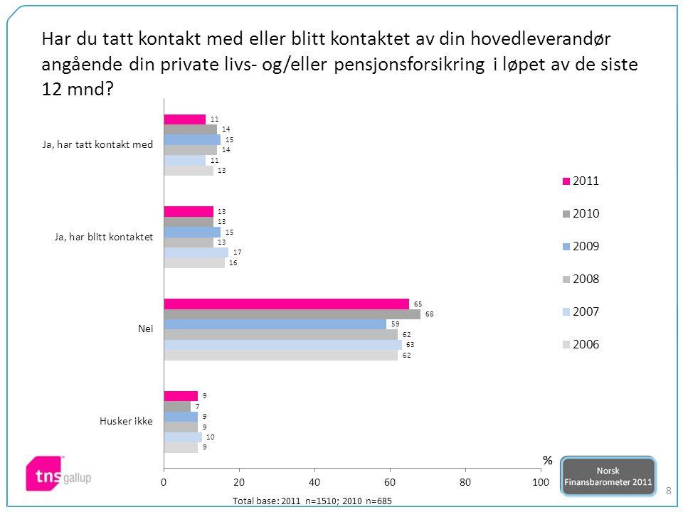 9 Hvor fornøyd er du med din hovedleverandør av privat livs- og/eller pensjonsforsikring når det gjelder… 0-100 scorer Total base: 2011 n=1510; 2010 n=685