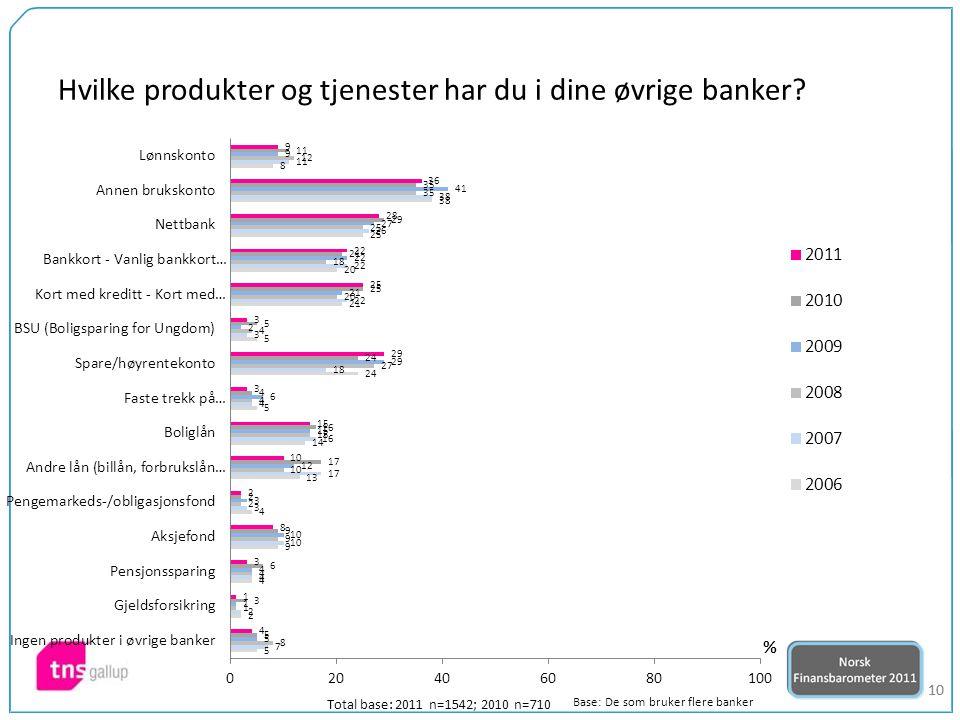 10 Hvilke produkter og tjenester har du i dine øvrige banker.
