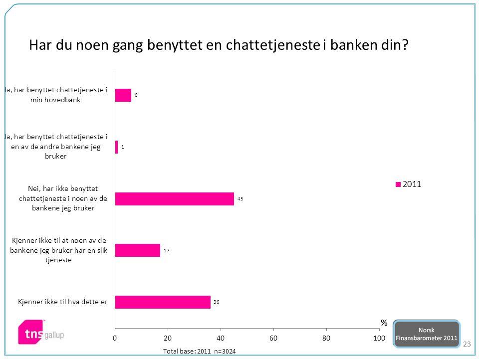 23 Har du noen gang benyttet en chattetjeneste i banken din Total base: 2011 n=3024