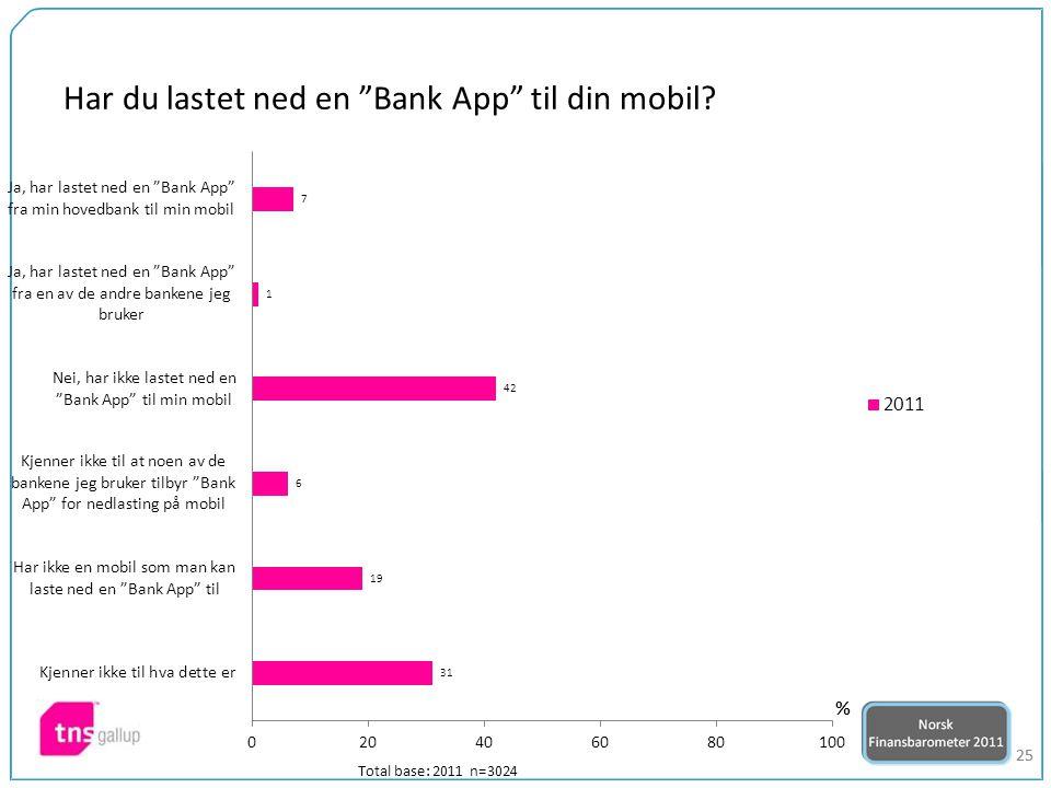 """25 Har du lastet ned en """"Bank App"""" til din mobil? Total base: 2011 n=3024"""