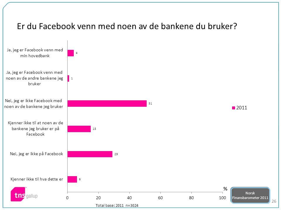 26 Er du Facebook venn med noen av de bankene du bruker Total base: 2011 n=3024