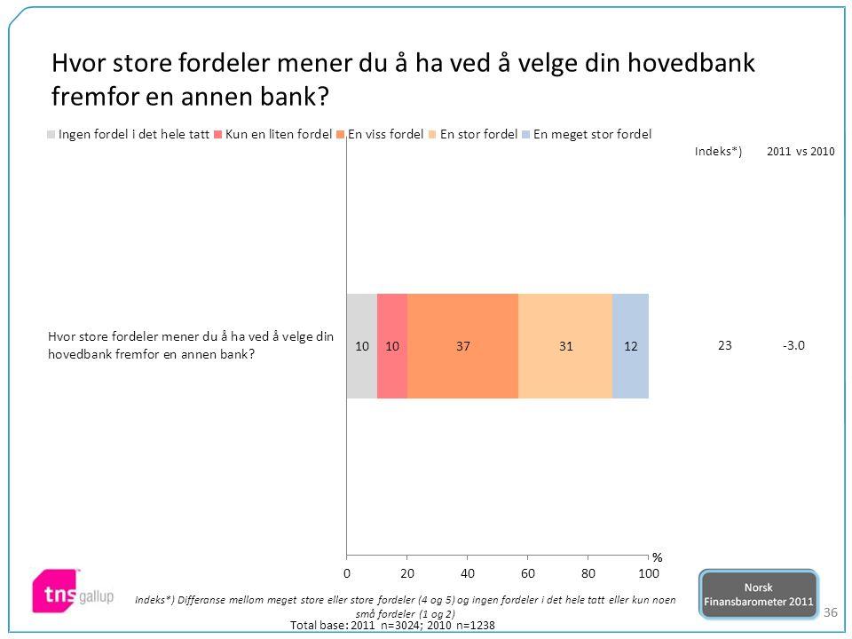 36 Total base: 2011 n=3024; 2010 n=1238 23-3.0 Indeks*)2011 vs 2010 Hvor store fordeler mener du å ha ved å velge din hovedbank fremfor en annen bank?