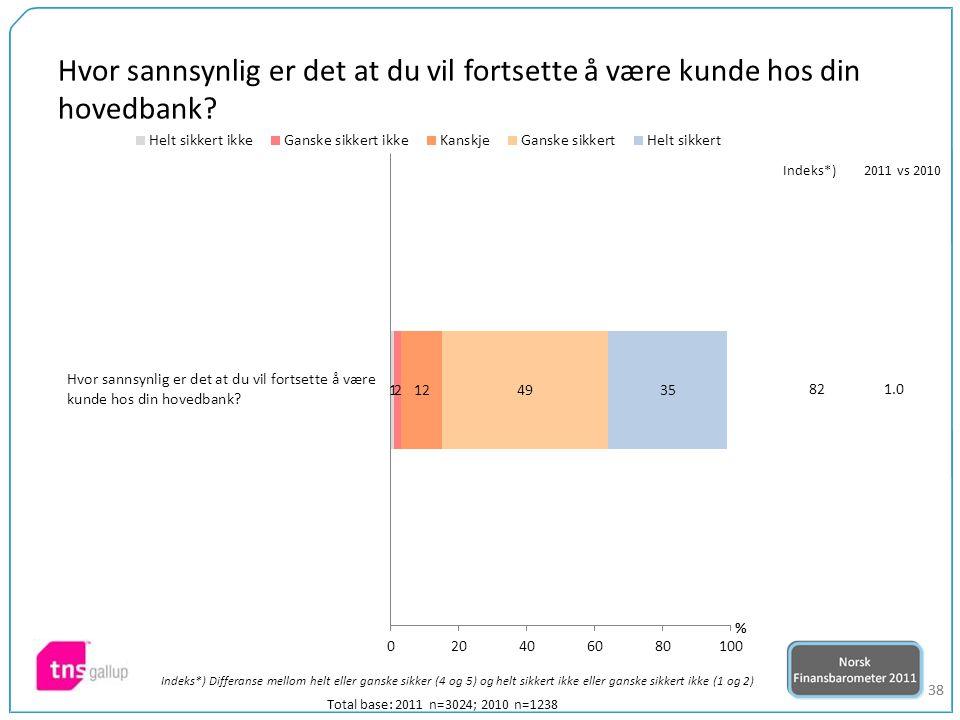 38 Total base: 2011 n=3024; 2010 n=1238 821.0 Indeks*)2011 vs 2010 Hvor sannsynlig er det at du vil fortsette å være kunde hos din hovedbank? Indeks*)