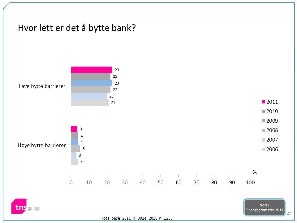 41 Total base: 2011 n=3024; 2010 n=1238 Hvor lett er det å bytte bank