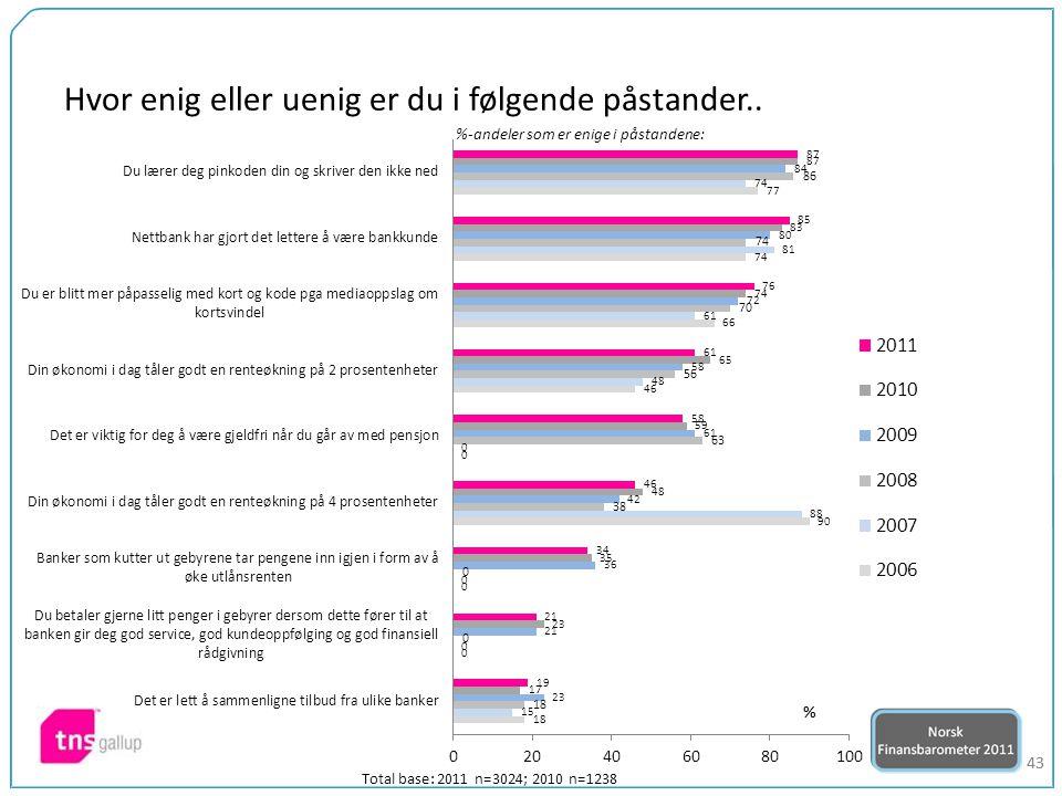43 %-andeler som er enige i påstandene: Total base: 2011 n=3024; 2010 n=1238 Hvor enig eller uenig er du i følgende påstander..