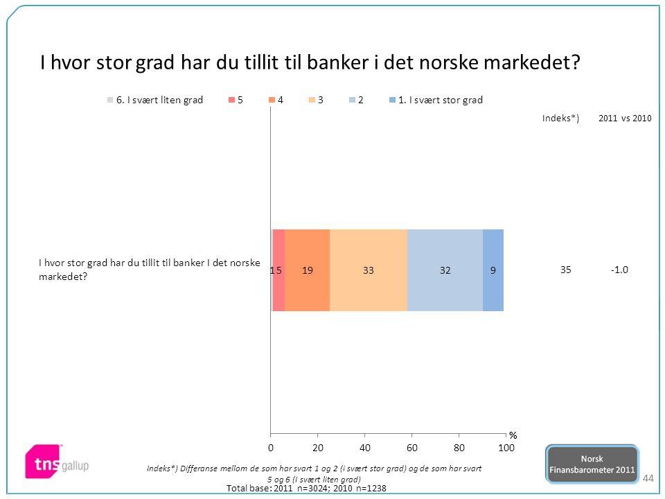 44 Total base: 2011 n=3024; 2010 n=1238 Indeks*) Differanse mellom de som har svart 1 og 2 (i svært stor grad) og de som har svart 5 og 6 (I svært liten grad) 35 Indeks*)2011 vs 2010 I hvor stor grad har du tillit til banker i det norske markedet