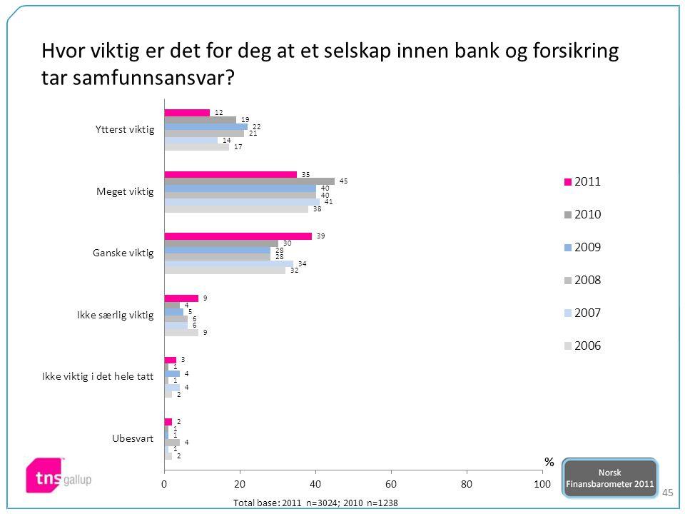 45 Hvor viktig er det for deg at et selskap innen bank og forsikring tar samfunnsansvar? Total base: 2011 n=3024; 2010 n=1238