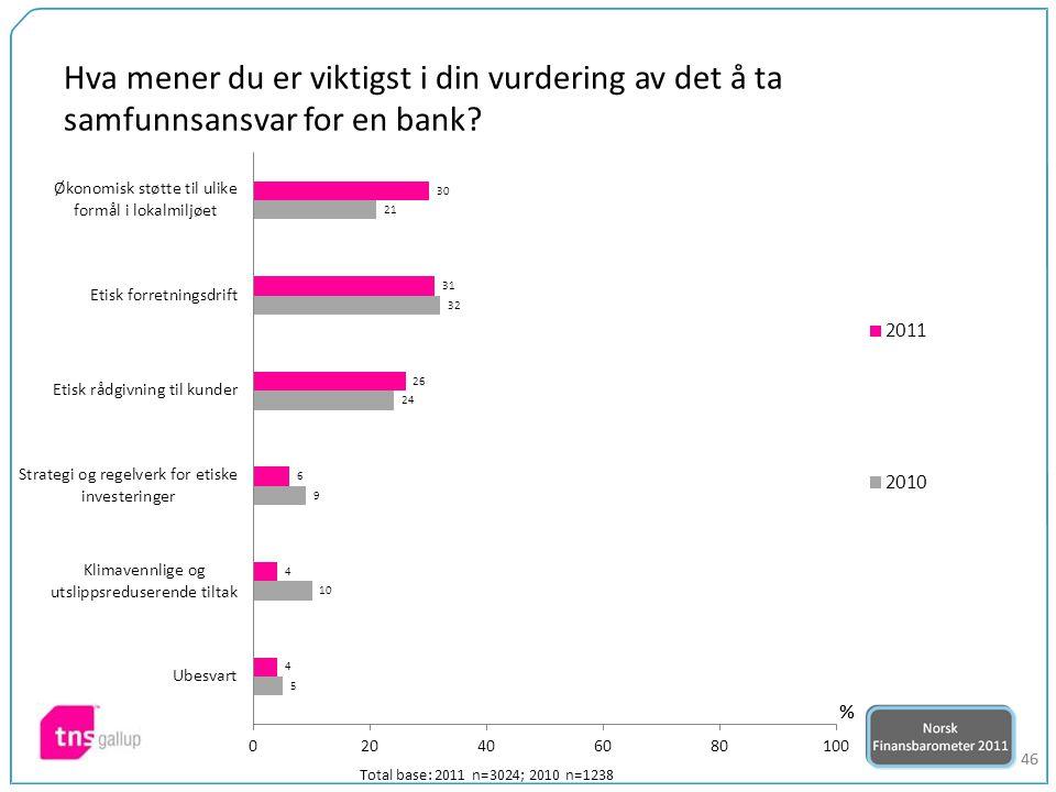 46 Hva mener du er viktigst i din vurdering av det å ta samfunnsansvar for en bank? Total base: 2011 n=3024; 2010 n=1238