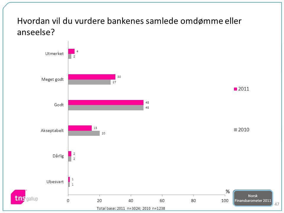 47 Hvordan vil du vurdere bankenes samlede omdømme eller anseelse? Total base: 2011 n=3024; 2010 n=1238