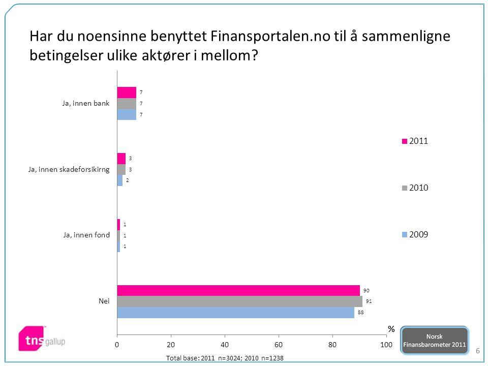66 Har du noensinne benyttet Finansportalen.no til å sammenligne betingelser ulike aktører i mellom? Total base: 2011 n=3024; 2010 n=1238