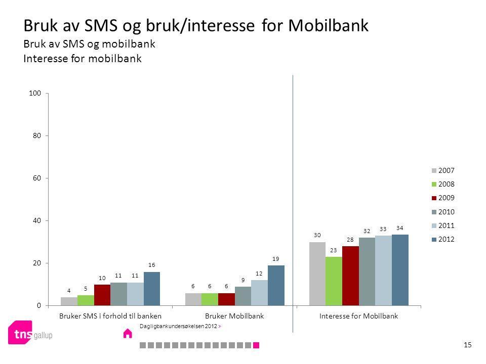 Bruk av SMS og bruk/interesse for Mobilbank Bruk av SMS og mobilbank Interesse for mobilbank 15 Dagligbankundersøkelsen 2012 >