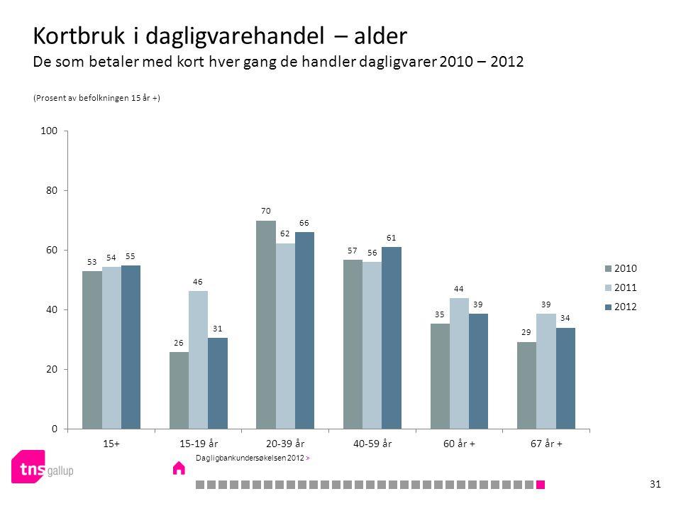 Kortbruk i dagligvarehandel – alder De som betaler med kort hver gang de handler dagligvarer 2010 – 2012 (Prosent av befolkningen 15 år +) 31 Dagligbankundersøkelsen 2012 >
