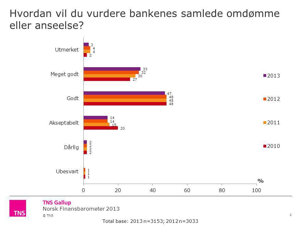 Norsk Finansbarometer 2013 © TNS Hvordan vil du vurdere skadeforsikringsselskapenes samlede omdømme eller anseelse.