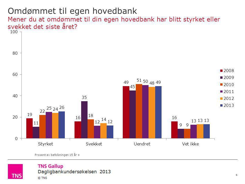 Norsk Finansbarometer 2013 © TNS Omdømmet til egen hovedbank Mener du at omdømmet til din egen hovedbank har blitt styrket eller svekket det siste året.