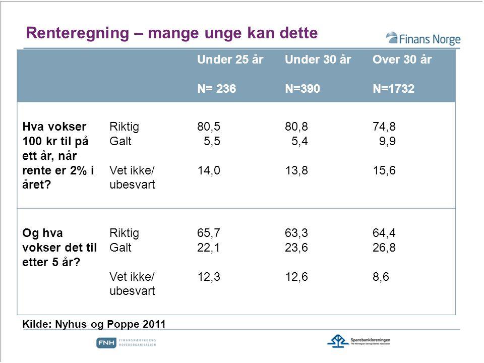 Renteregning – mange unge kan dette Under 25 år N= 236 Under 30 år N=390 Over 30 år N=1732 Hva vokser 100 kr til på ett år, når rente er 2% i året.