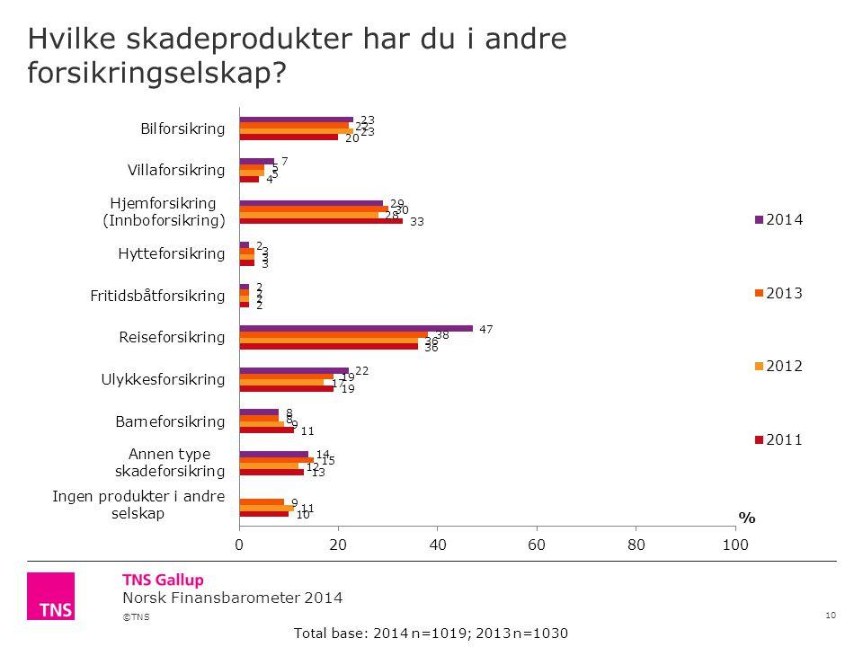 ©TNS Norsk Finansbarometer 2014 Hvilke skadeprodukter har du i andre forsikringselskap? 10 Total base: 2014 n=1019; 2013 n=1030
