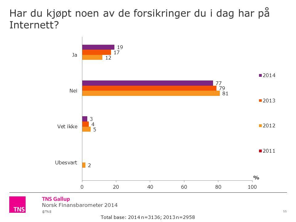 ©TNS Norsk Finansbarometer 2014 Har du kjøpt noen av de forsikringer du i dag har på Internett? 11 Total base: 2014 n=3136; 2013 n=2958