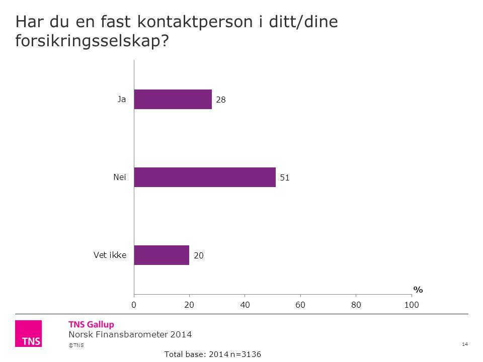 ©TNS Norsk Finansbarometer 2014 Har du en fast kontaktperson i ditt/dine forsikringsselskap? 14 Total base: 2014 n=3136