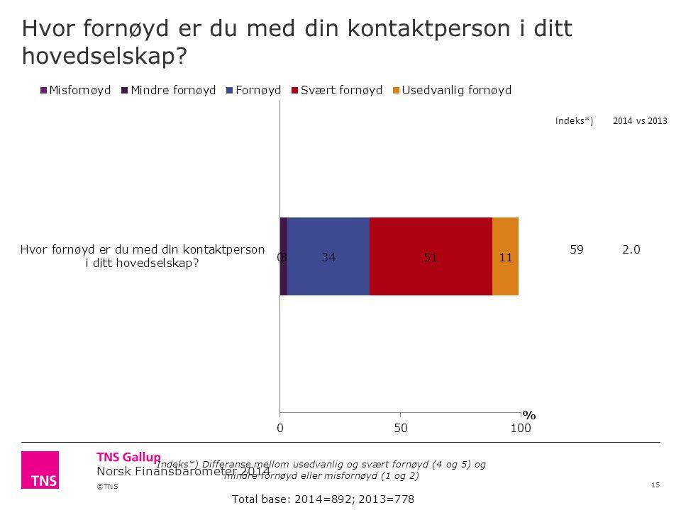 ©TNS Norsk Finansbarometer 2014 Hvor fornøyd er du med din kontaktperson i ditt hovedselskap? 15 Total base: 2014=892; 2013=778 Indeks*) Differanse me
