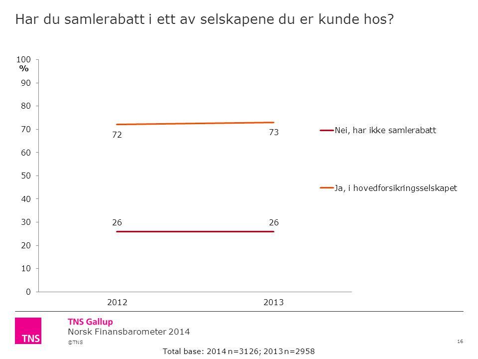 ©TNS Norsk Finansbarometer 2014 Har du samlerabatt i ett av selskapene du er kunde hos? 16 Total base: 2014 n=3126; 2013 n=2958