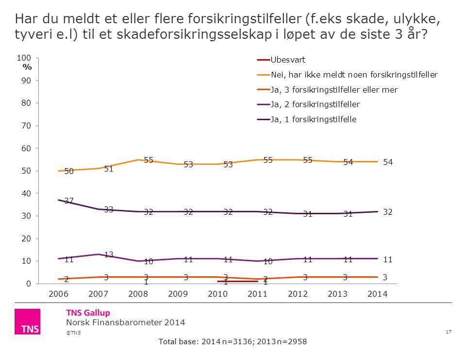 ©TNS Norsk Finansbarometer 2014 Har du meldt et eller flere forsikringstilfeller (f.eks skade, ulykke, tyveri e.l) til et skadeforsikringsselskap i løpet av de siste 3 år.