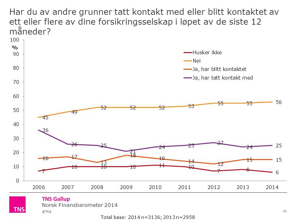 ©TNS Norsk Finansbarometer 2014 Har du av andre grunner tatt kontakt med eller blitt kontaktet av ett eller flere av dine forsikringsselskap i løpet av de siste 12 måneder.
