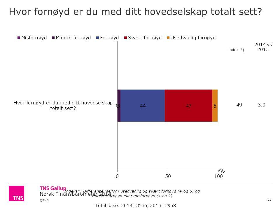 ©TNS Norsk Finansbarometer 2014 Hvor fornøyd er du med ditt hovedselskap totalt sett? 22 Total base: 2014=3136; 2013=2958 Indeks*) Differanse mellom u