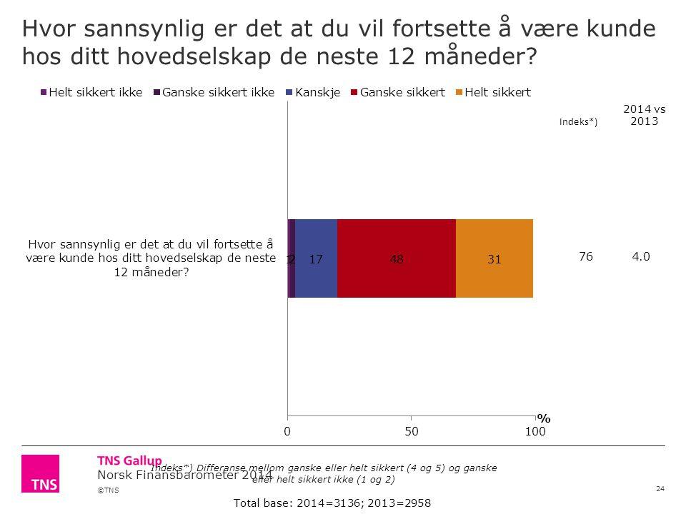 ©TNS Norsk Finansbarometer 2014 Hvor sannsynlig er det at du vil fortsette å være kunde hos ditt hovedselskap de neste 12 måneder? 24 Total base: 2014