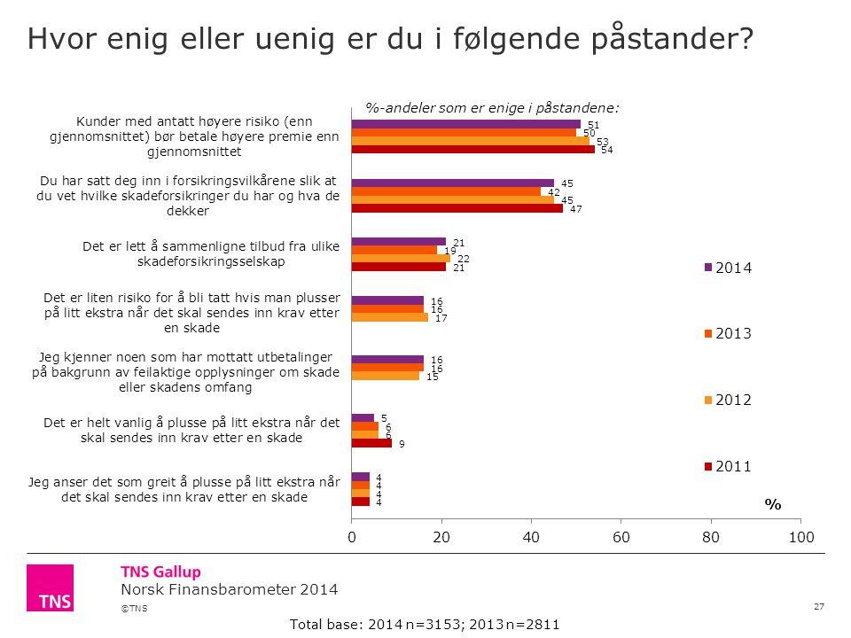 ©TNS Norsk Finansbarometer 2014 Hvor enig eller uenig er du i følgende påstander? 27 %-andeler som er enige i påstandene: Total base: 2014 n=3153; 201