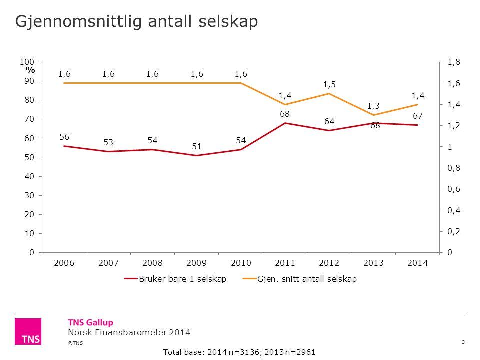 ©TNS Norsk Finansbarometer 2014 Gjennomsnittlig antall selskap 3 Total base: 2014 n=3136; 2013 n=2961 %