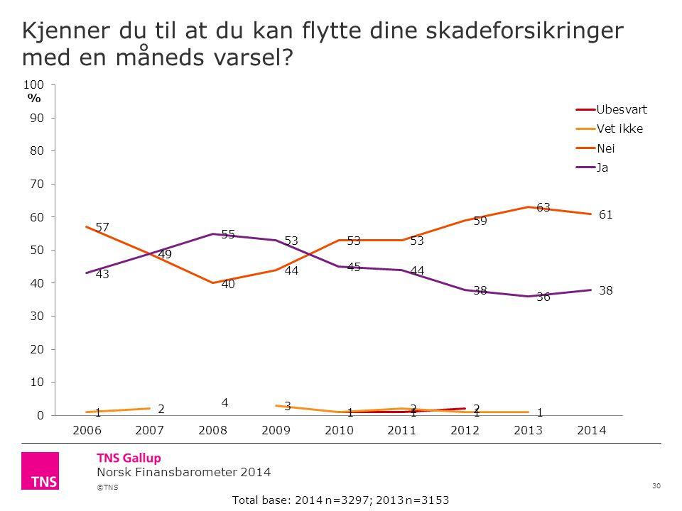 ©TNS Norsk Finansbarometer 2014 Kjenner du til at du kan flytte dine skadeforsikringer med en måneds varsel? 30 Total base: 2014 n=3297; 2013 n=3153