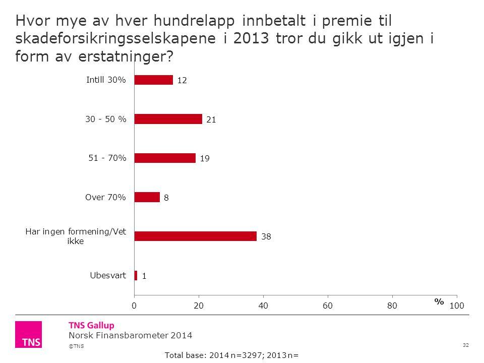 ©TNS Norsk Finansbarometer 2014 Hvor mye av hver hundrelapp innbetalt i premie til skadeforsikringsselskapene i 2013 tror du gikk ut igjen i form av e
