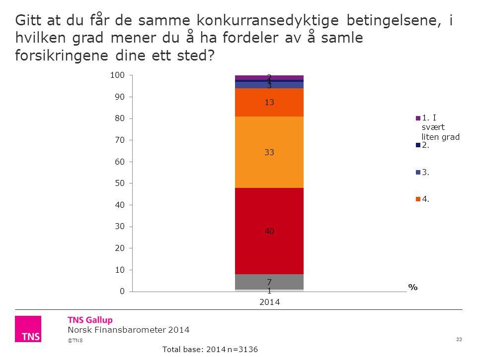 ©TNS Norsk Finansbarometer 2014 Gitt at du får de samme konkurransedyktige betingelsene, i hvilken grad mener du å ha fordeler av å samle forsikringen
