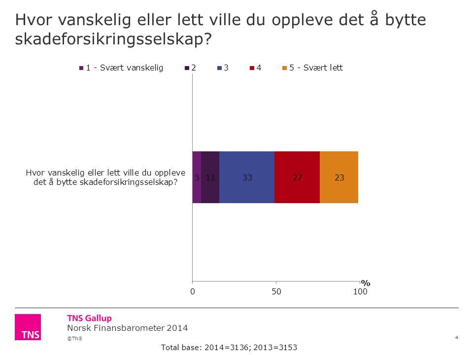 ©TNS Norsk Finansbarometer 2014 Hvor vanskelig eller lett ville du oppleve det å bytte skadeforsikringsselskap? 4 Total base: 2014=3136; 2013=3153