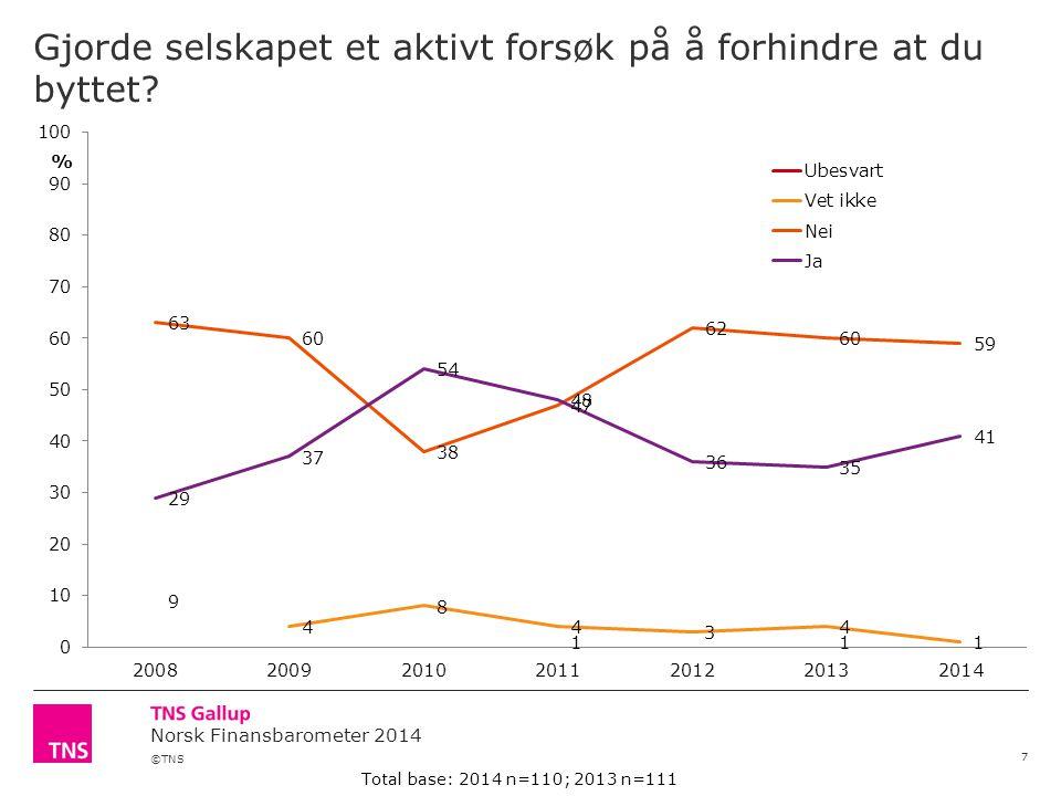 ©TNS Norsk Finansbarometer 2014 Gjorde selskapet et aktivt forsøk på å forhindre at du byttet? 7 Total base: 2014 n=110; 2013 n=111